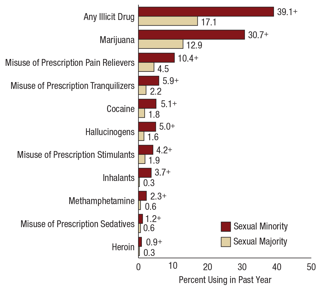 Medley, G., Lipari, R. N., Bose, J., Cribb, D. S., Kroutil, L. A., & McHenry, G. (2016, October). Sexual orientation and estimates of adult substance use and mental health: Results from the 2015 National Survey on Drug Use and Health.