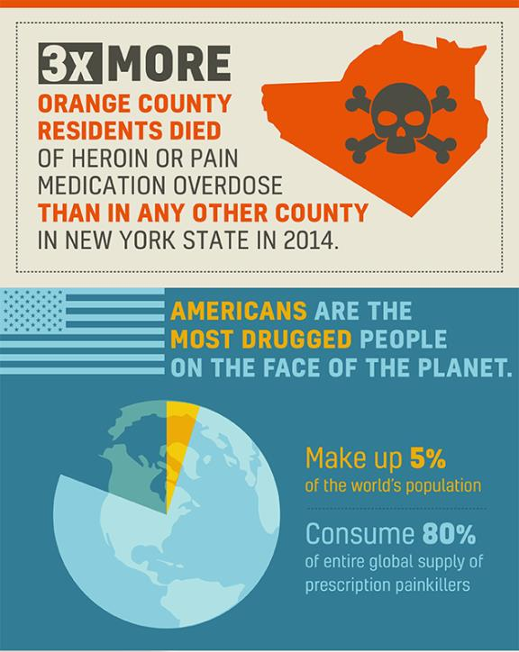 Infographics by Orange County District Attorney David M. Hoovler for the Heroin/Opioid Awareness Campaign 'Connect 2 Disconnect'