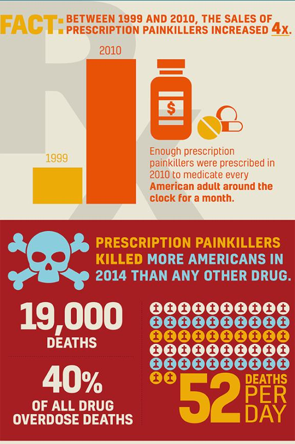 Infographic by Orange County District Attorney David M. Hoovler for the Heroin/Opioid Awareness Campaign 'Connect 2 Disconnect'